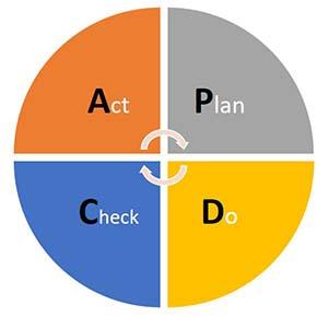 Was ist der PDCA-Zyklus?