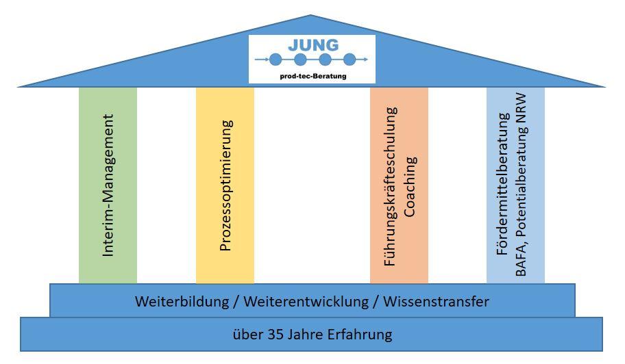 Prozessoptimierung in der Elektroindustrie